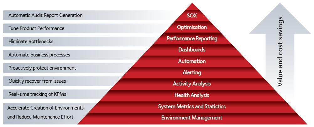 Ascension Suite Value Pyramid